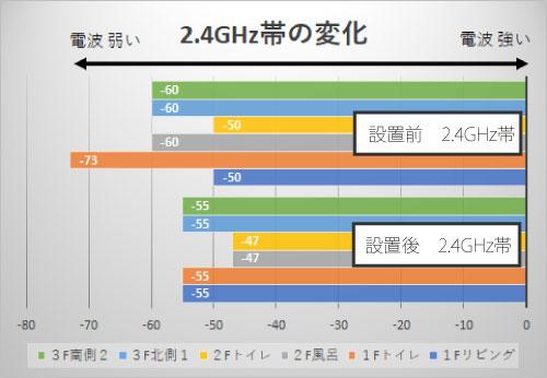 2.4GHz帯のwifi中継器「WEX-733DHPS」の効果