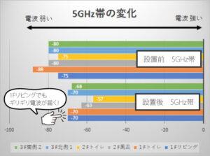 5GHz帯のwifi中継器の効果
