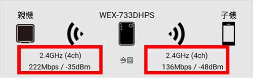 親機と中継器2.4GHz、中継器と子機2.4GHz