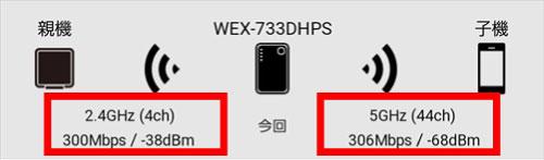 親機と中継器2.4GHz、中継器と子機5GHz