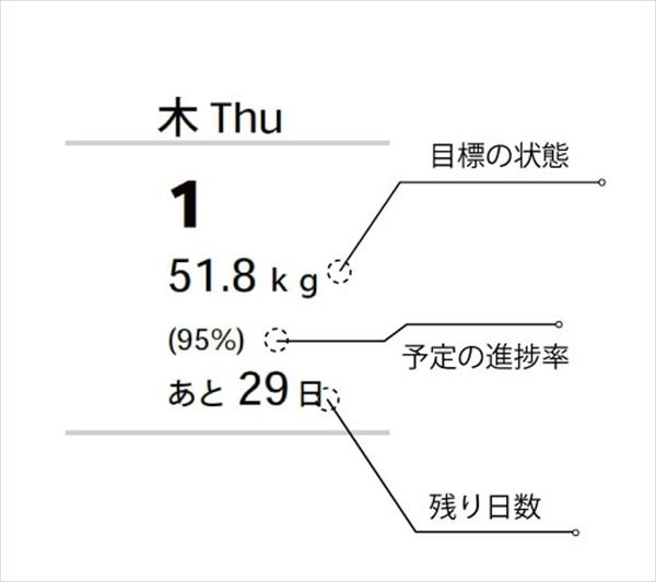 「目標の状態」「進捗率」「残り活動日数」を表示